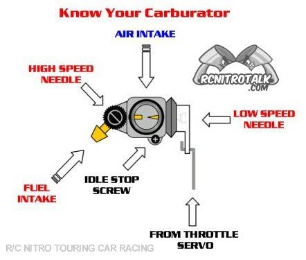 nitro tuning tips and tuning flow chart rcnitrotalk rc forum HPI Savage Flux at n-0.co