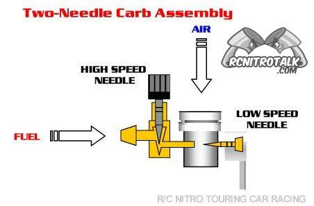 Nitro Tuning Tips and Tuning Flow Chart | RC Talk Forum