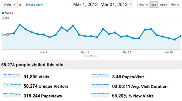 March 2012 RCNT stats